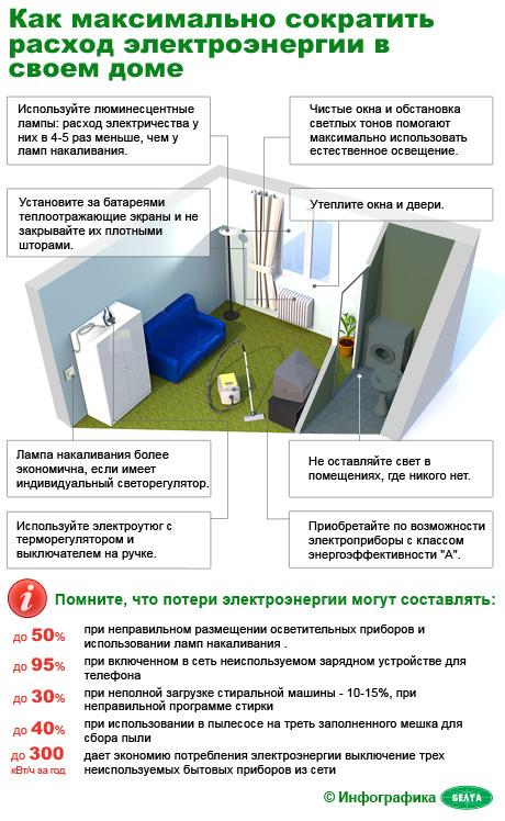 Как уменьшить расход электроэнергии в квартире изумленно